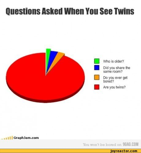 tph twins questions