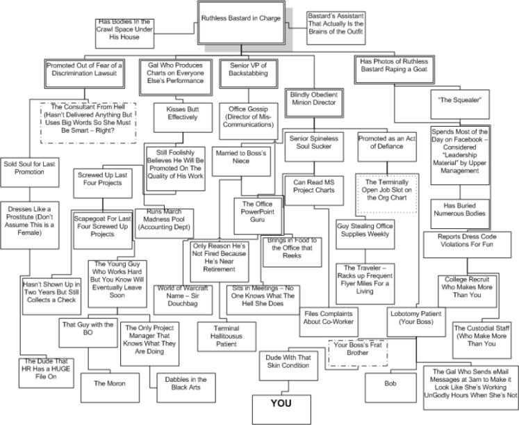 tph-org-chart