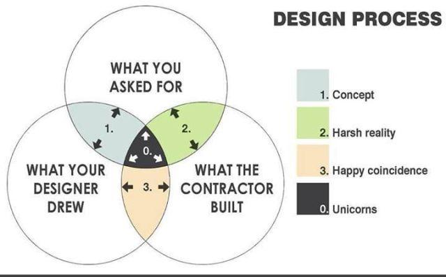 tph design process